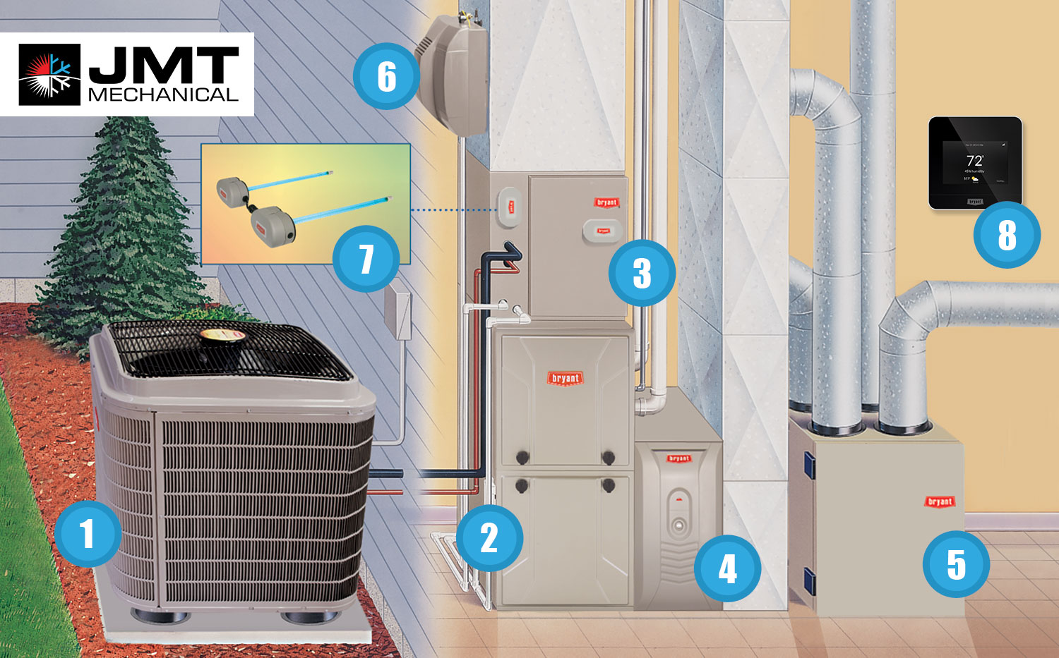 How Heating and Air Conditioning Works